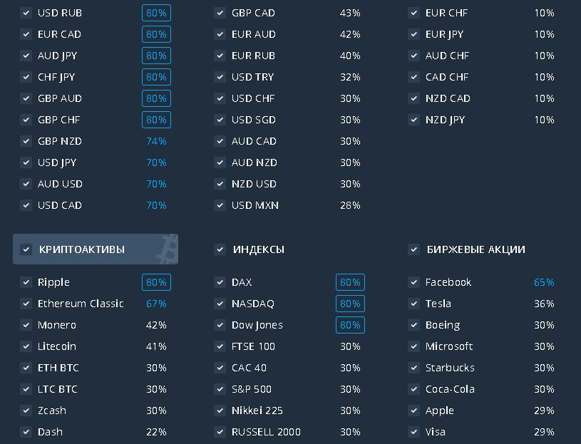 Коэффициенты прибыльности бинарных опционов Олимп Трейд