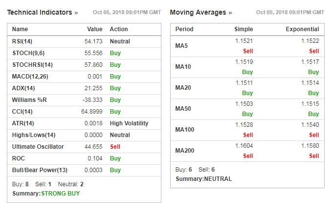 Технічні індикатори на Investing.com