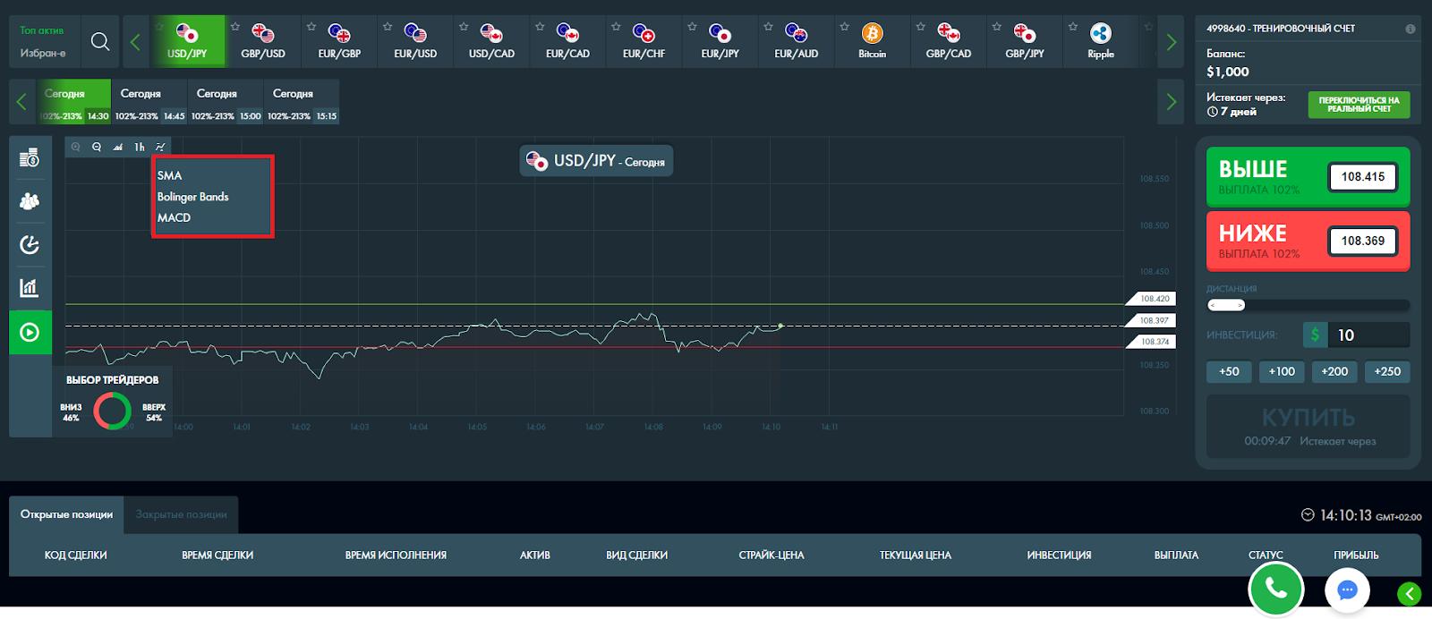 Индикаторы на платформе Finmax