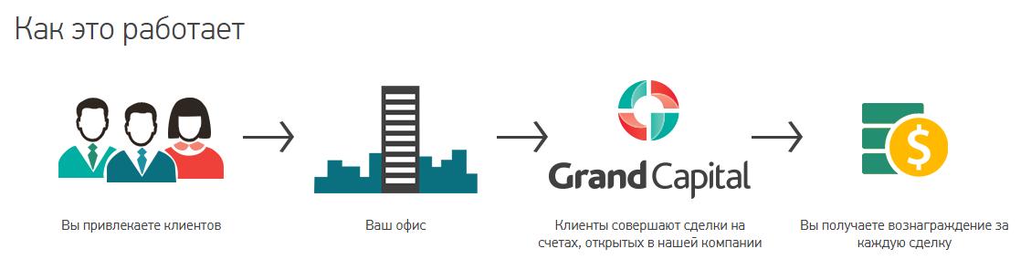 Представитель Гранд Капитал