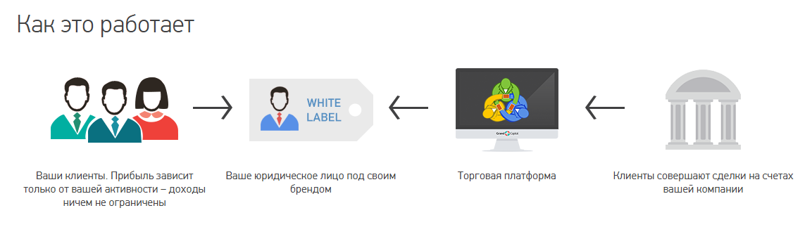 Программа White label